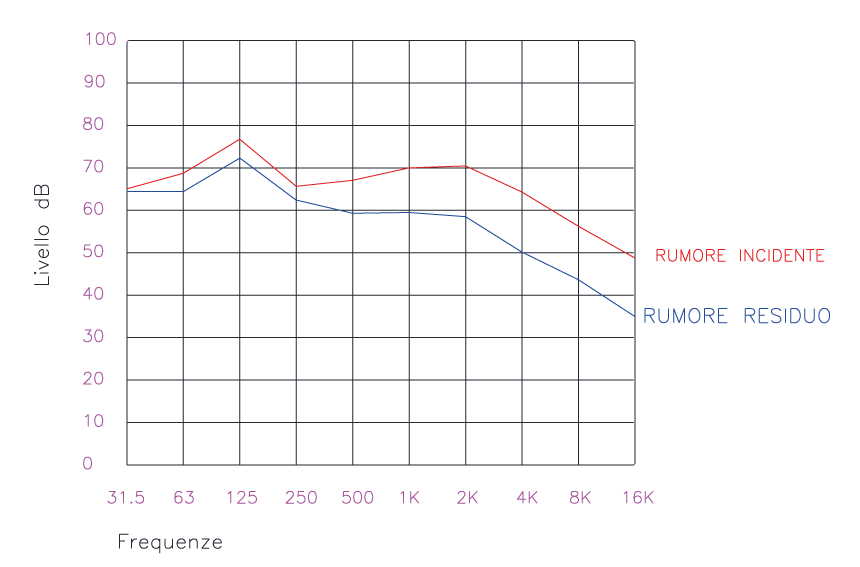 Grafico rumore